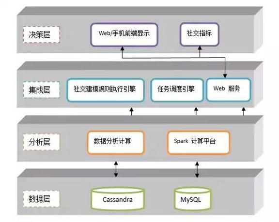 环信大数据系统分析层使用spark做分析平台.