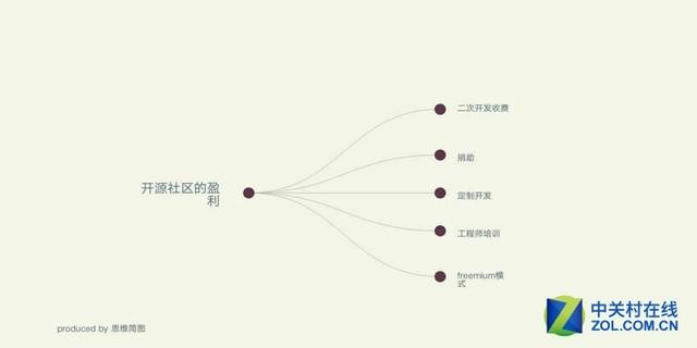 精品安卓平板电脑应用推荐:思维简图