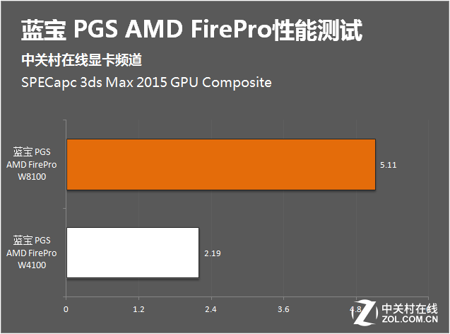 改变设计师的一天 AMD专业卡展现性测试