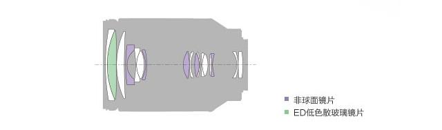 10倍大变! 索尼FE 24-240mm镜头评测