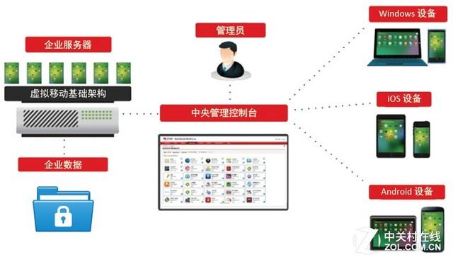 拥抱BYOD 趋势科技发布安全移动办公软件