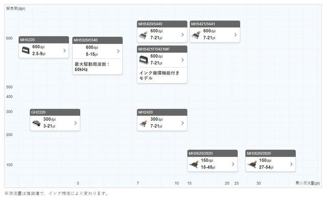 深圳IT网报道:高画质高寿命 理光中国首发第六代喷头