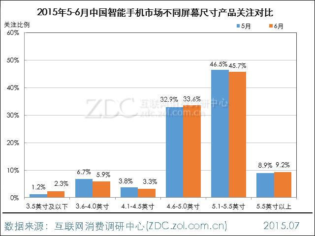 2015年6月中国智能手机市场分析报告