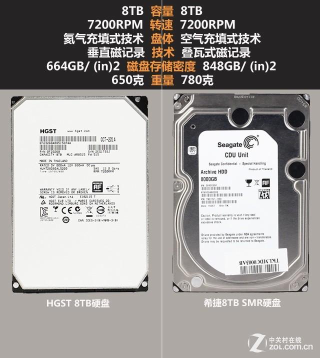 存储技术大革新 巨头间的8TB硬盘对决