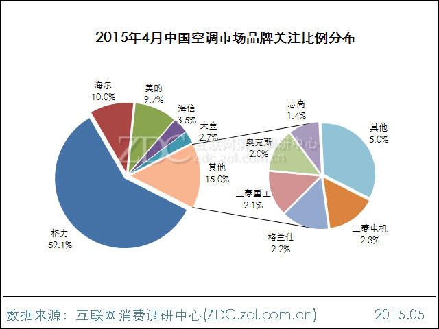 2015年4月中国空调市场分析报告