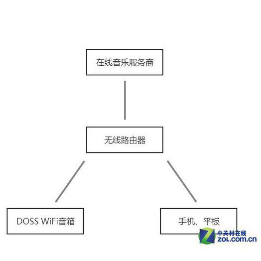 wifi原理是什么_wifi的工作原理图解
