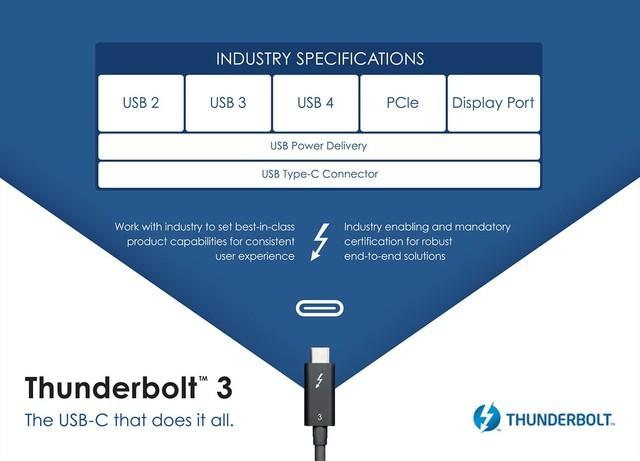 深圳IT�W�蟮�:英特���_放雷�3�f�h USB Tpye-C大一�y�r代或�砼R