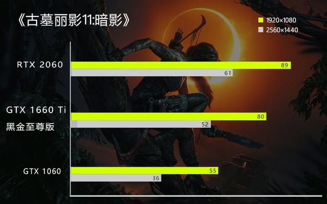 深圳IT网报道:1660Ti黑金至尊实测 不带RTX的图灵依旧真香