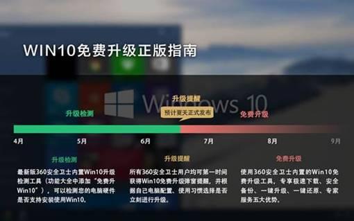 升级Win10要什么配置的电脑?1700元全搞定