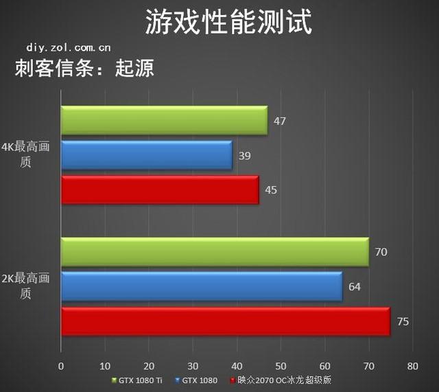 深圳IT网报道:豪气性能 映众2070 OC冰龙超级版玩酷