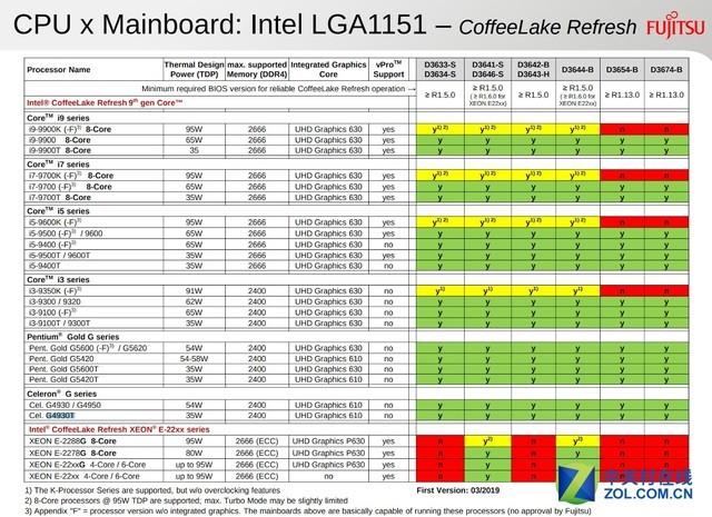 深圳IT网报道:第9代英特尔PC端CPU最终清单