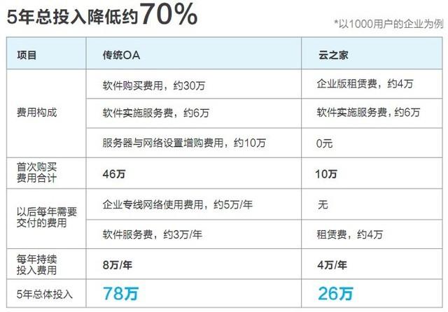 深圳IT网报道:颠覆传统OA 金蝶云之家发布新一代智能协同云