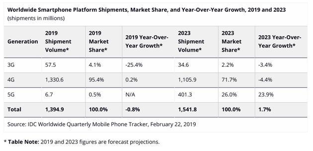 深圳IT网报道:IDC:2019年5G手机出货量预计仅占全球市场份额0.5%