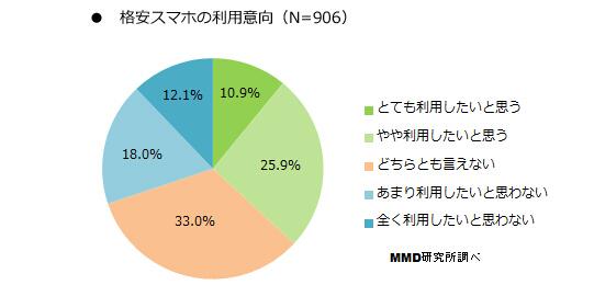 日本手机那些事:低价手机居然卖不出去?