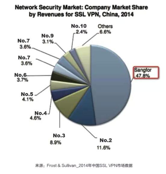 连续7年蝉联第一!深信服领跑中国SSL VPN市场