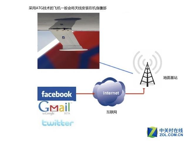 ATG地面基站系统连网示意图   使用ATG地面基站系统上网的优势在于,在信号覆盖的范围内,这种地空宽带通信方式成本低,网络带宽大,承载人数多等特点。而使用最新的ATG-4技术系统上网的单个终端,最高可获得9.8Mbps的实测下行速率。
