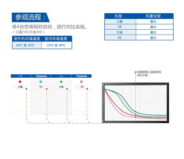 日系家族内斗 3大品牌4款空调终极横评