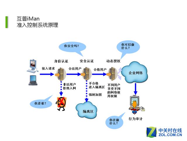 铭冠科技互普网官iMan网络接入管理方案