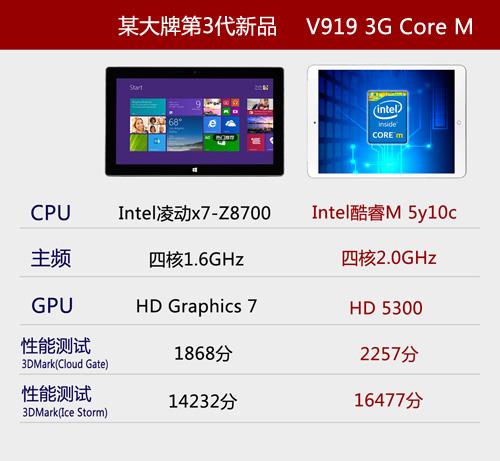 网友选昂达V919 3G Core M的理由