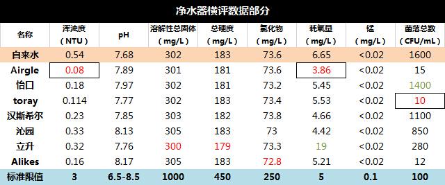 9成不合格 7大品牌超滤净水器质检级PK