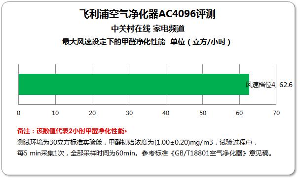 销量冠军 飞利浦空气净化器AC4096评测