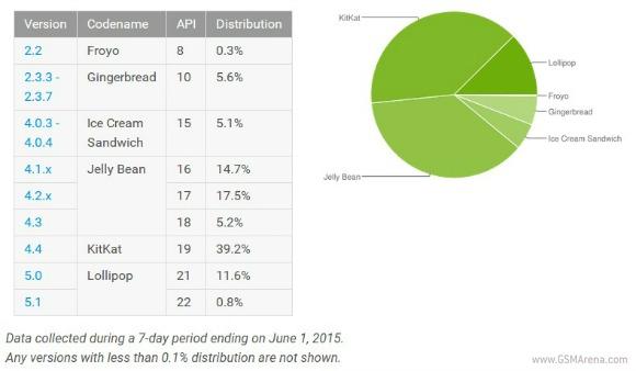 Android 5.0已经普及10%