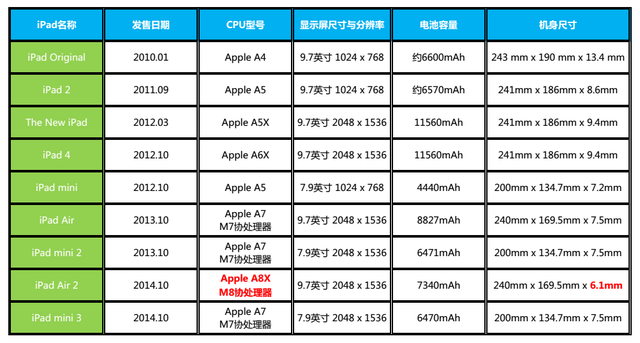 别被JS坑 历代iPad维修成本及难度指南