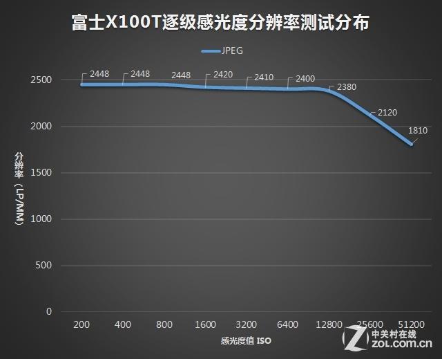 文艺旁轴的终极进化 富士X100T深度评测