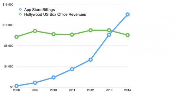 佳软周刊:iOS应用开发者收入超好莱坞