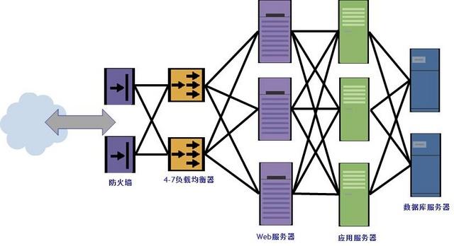下图是一个典型的电子商务网站的结构示意图