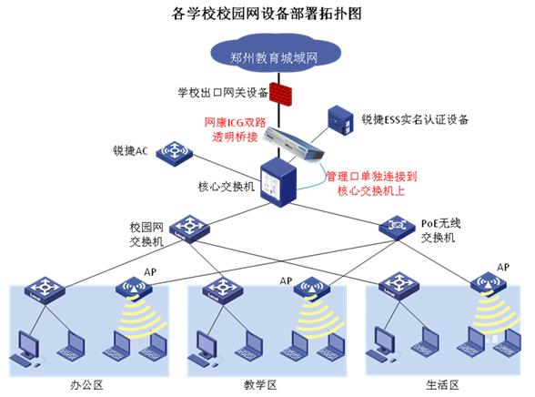 校园网络实名审计和流量优化管理方案