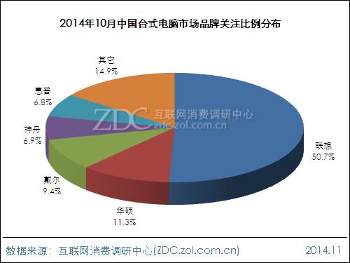 2014年10月中国台式电脑市场分析报告