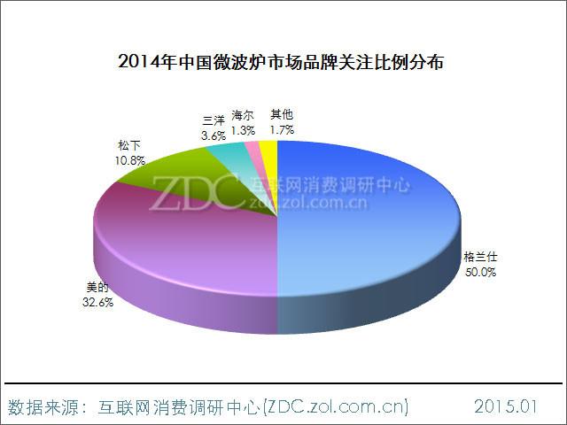 2014年中国微波炉市场品牌关注比例分布 我们先来了解一下2014年中国微波炉市场品牌关注比例分布的情况,从调查结果中可以看出,微波炉市场中的老品牌格兰仕依然占据着半壁江山,关注比达到了50%。位居第二位的则为美的,占比为32.6%。第三名则为日本厂商松下,占比为10.8%。其余品牌的关注度,分别为三洋3.