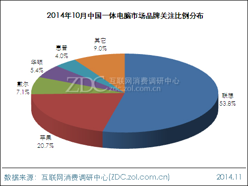 2014年10月中国一体电脑市场分析报告