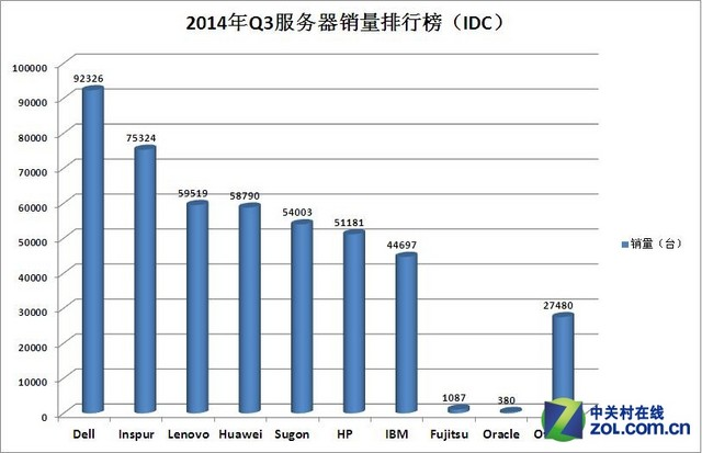 戴尔服务器连超3年位列中国市场出货第一