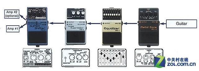 input一端与电吉他连接