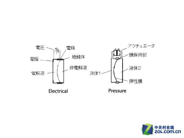 佳能公布首款液态镜片10-22mm镜头专利
