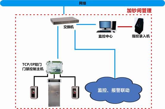 联网型门禁在银行的应用需求分析