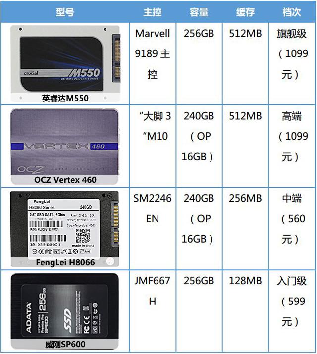 四大档次SSD解析/对比 主控对性能影响