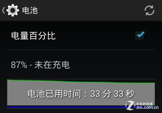实际续航能力测试 飞利浦 V387 手机Android频道 中关村在线