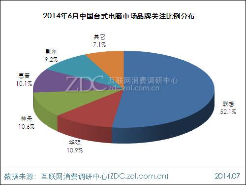 2014年6月中国台式电脑市场分析报告