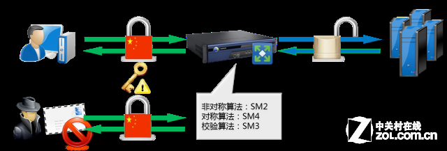 用深信服VPN应对漏洞百出的SSL协议