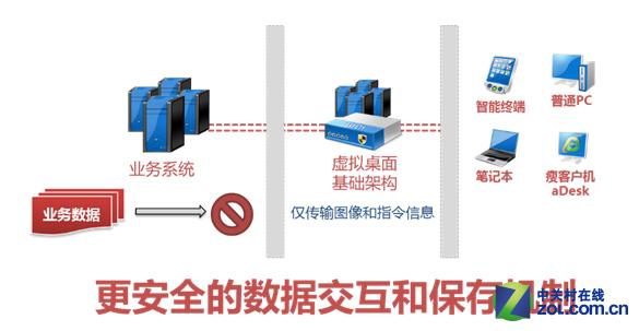 深信服aDesk如何简化运维和数据安全