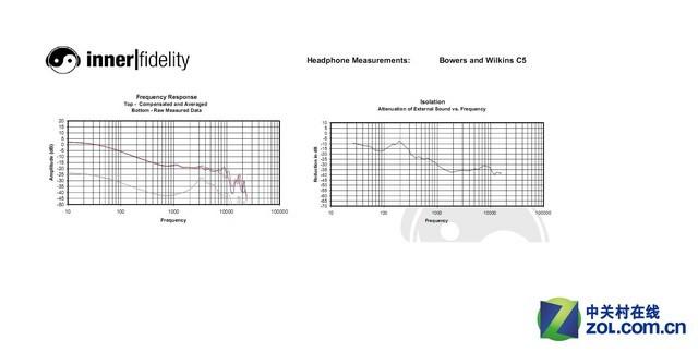 使用巴特沃兹滤波器的音源产品在15-20khz的高频往往有1-3个分贝的