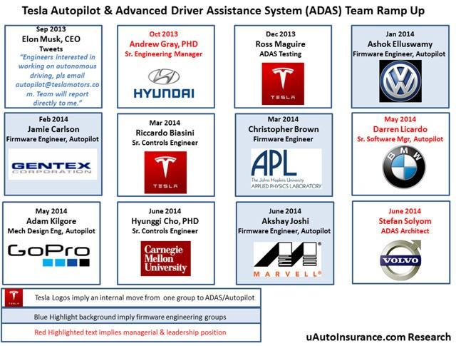 特斯拉自动驾驶汽车计划曝光 机器人控制