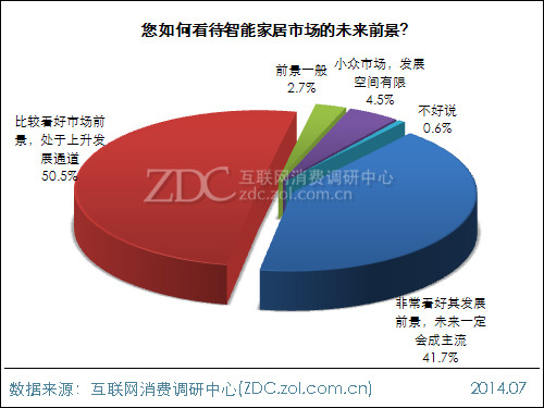 2014年中国智能家居市场前景调查报告