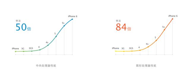 苹果iPhone6全面评测