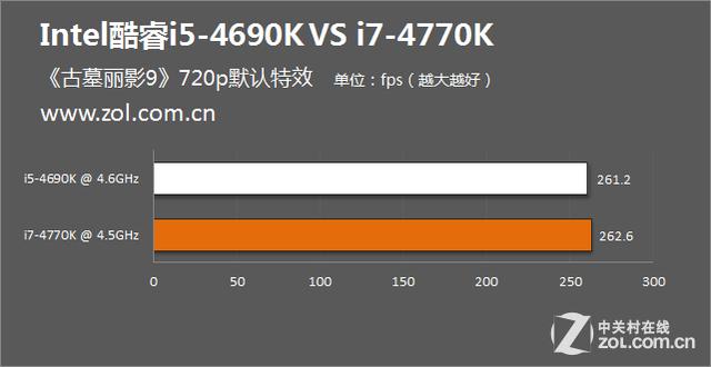 秒杀i7?小恶魔i5-4690K对决i7-4770K