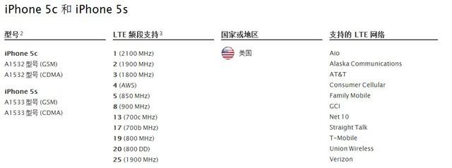苹果iphone 5s a1533 电信版支持fdd-lte网络制式(图引自苹果)
