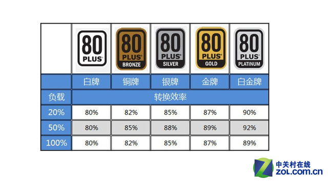 玛侕斯5系800金牌电源深度评测